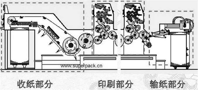 胶印机基本知识-学习中心-包装地带,包装印刷人士的